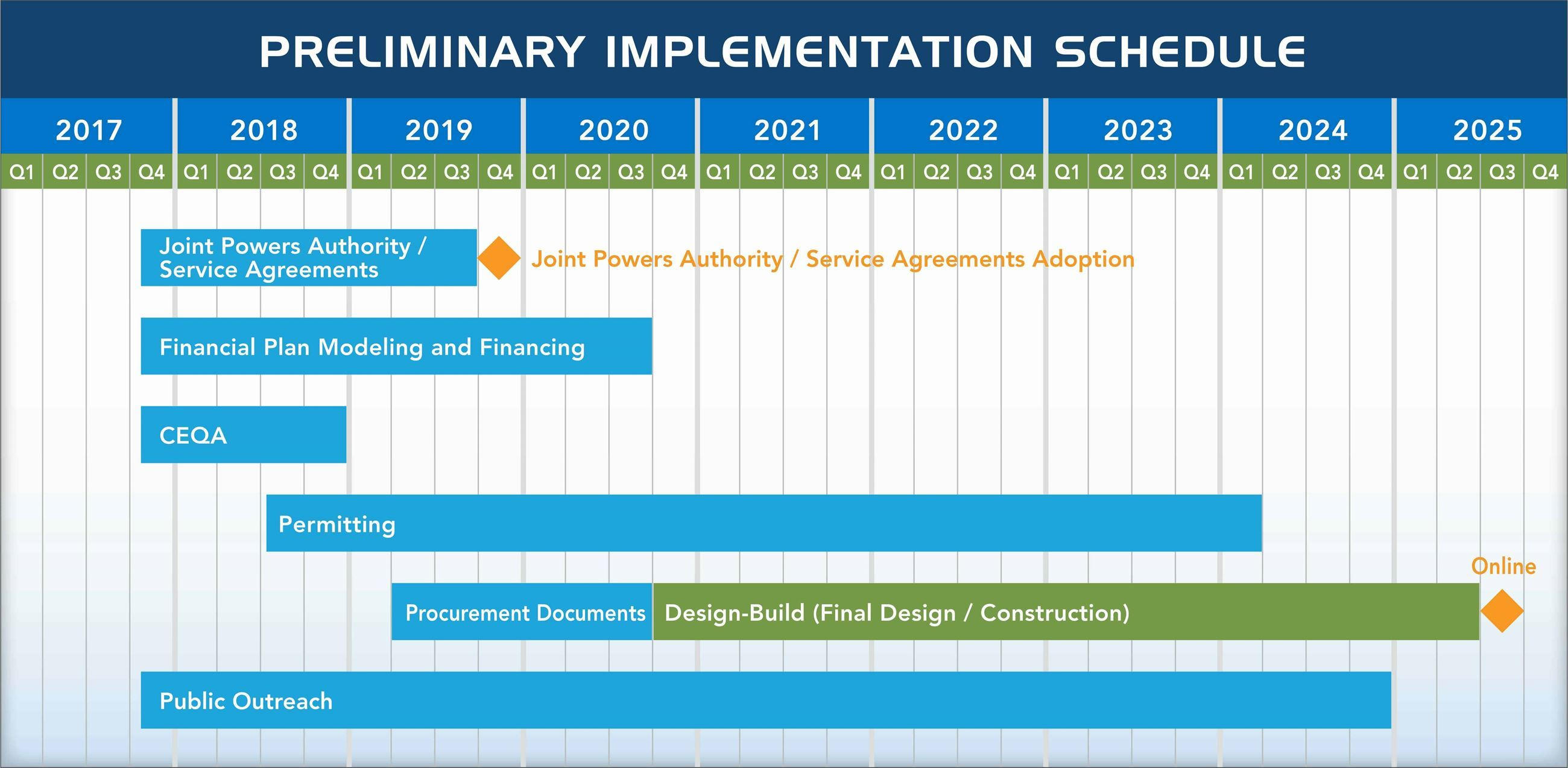 Preliminary Implementation Schedule